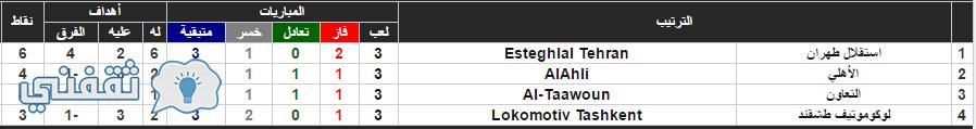 نتائج المجموعة الأولى دوري أبطال أسيا