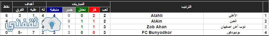 نتائج المجموعة الثالثة في دوري أبطال أسيا