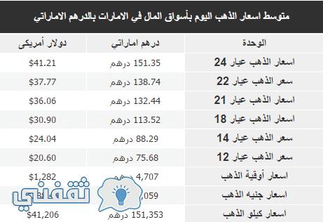 سعر الذهب اليوم في الإمارات العربية المتحدة