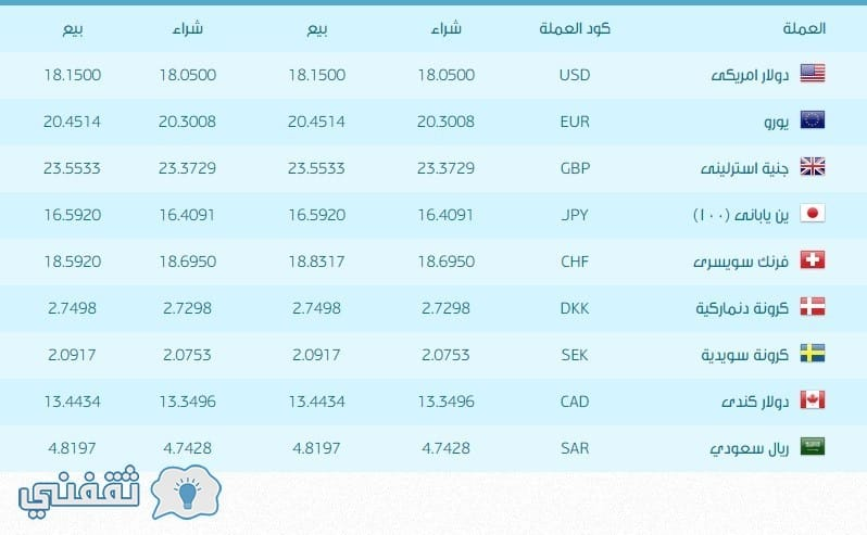 اسعار العملات اليوم سعر الدولار سعر اليورو سعر الريال