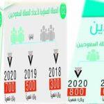موعد تطبيق رسوم الوافدين 2017 العمالة الوافدة للمملكة السعودية ونسبة الرسوم للوافدين والمرافقين حتى عام 2020