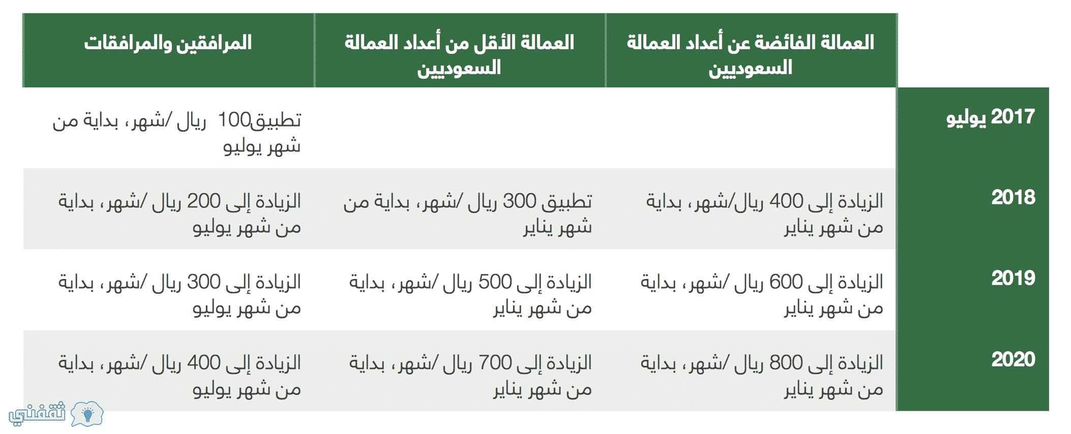 جدول يوضح الزيادة السنوية في الرسوم الشهرية للمقيمين في السعودية