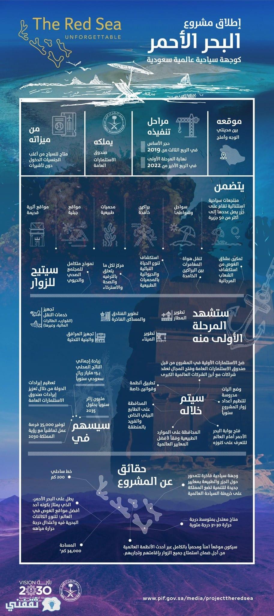 مشروع البحر الاحمر كامل التفاصيل