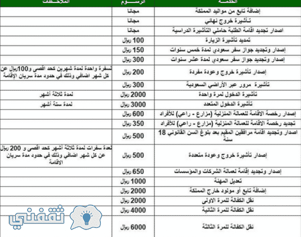 رسوم الجوازات