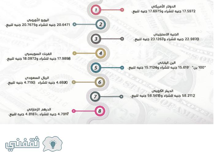 اسعار العملات بالبنوك والسوق السوداء المصرية اليوم 26 10 2017 ثقفنى