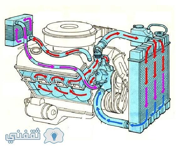 تعرف على السيارات 3- دورة تبريد المحرك