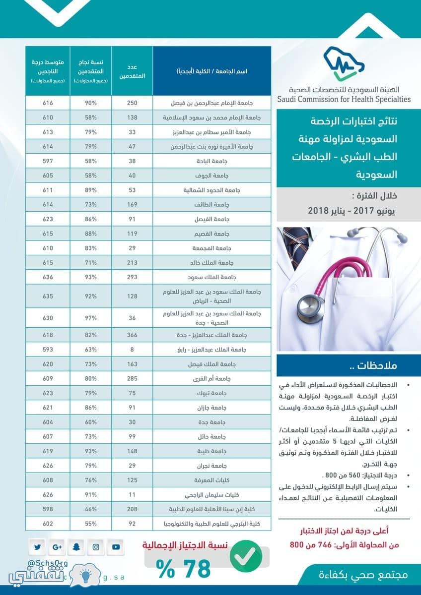 الهيئة السعودية للتخصصات الصحية وظائف لم يسبق له مثيل الصور