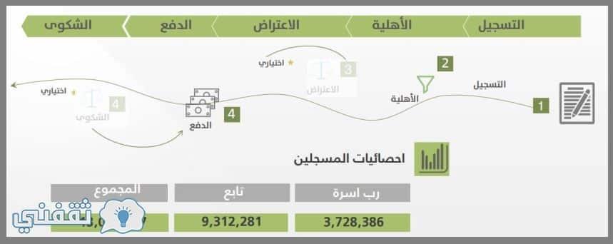 الحاسبة التقديرية حساب المواطن