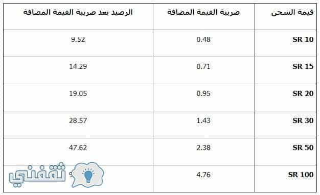 أسعار باقات الجوال في المملكة 2018