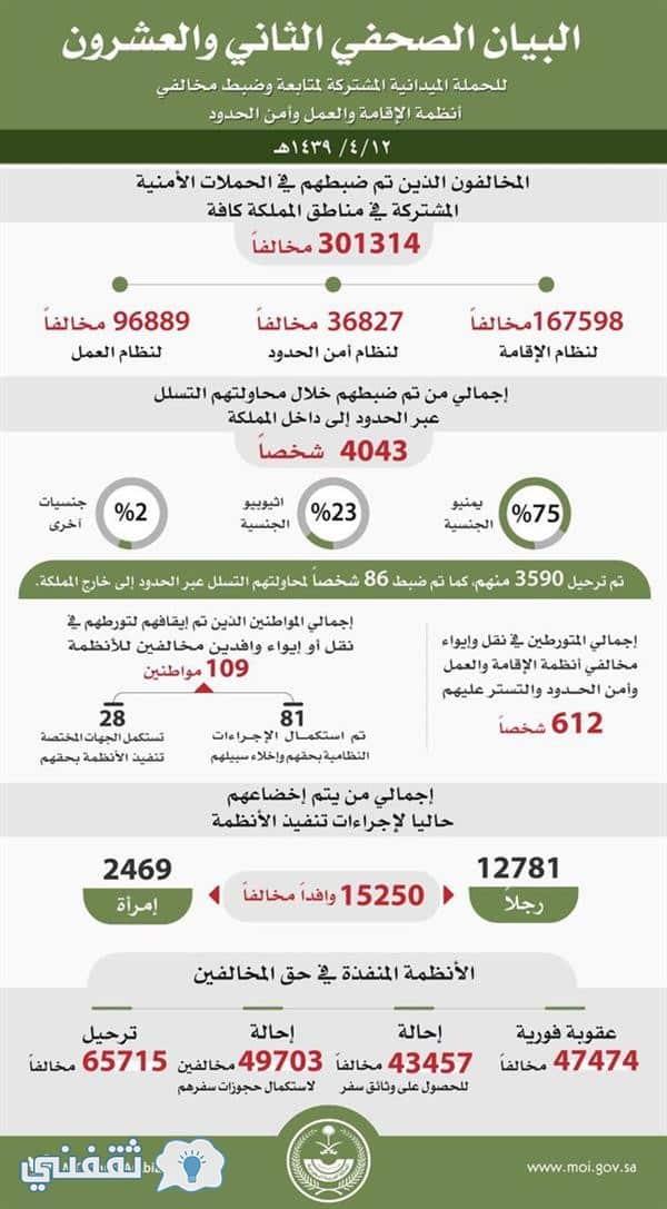 65 ألف وافد سيغادرون السعودية
