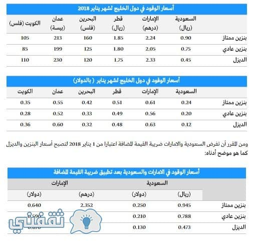اسعار الوقود الوقود - اسعار البنزين في الخليج 2018 : جدول أسعار الوقود لشهر يناير في الدول الخليجية