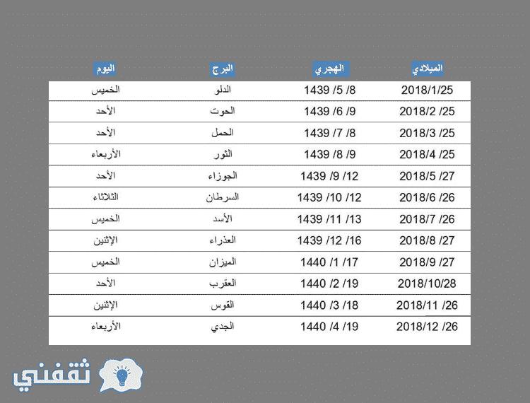نزول الرواتب السعودية رواتب ربيع الثاني 1439 برج الدلو وموعد صرف الرواتب لعام كامل