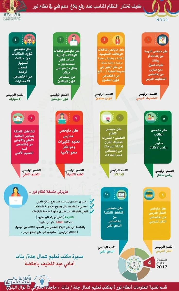 نظام نور الحديث 1441 موقع Noor بالهوية لنتائج الطلاب المركزي وتسجيل الم ستجدين ثقفني