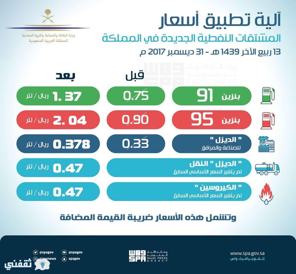 أسعار البنزين الجديدة 2018  آلية تطبيق أسعار المشتقات النفطية وطرق تخفيض الاستهلاك