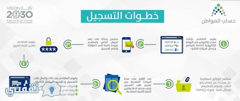التسجيل فى حساب المواطن