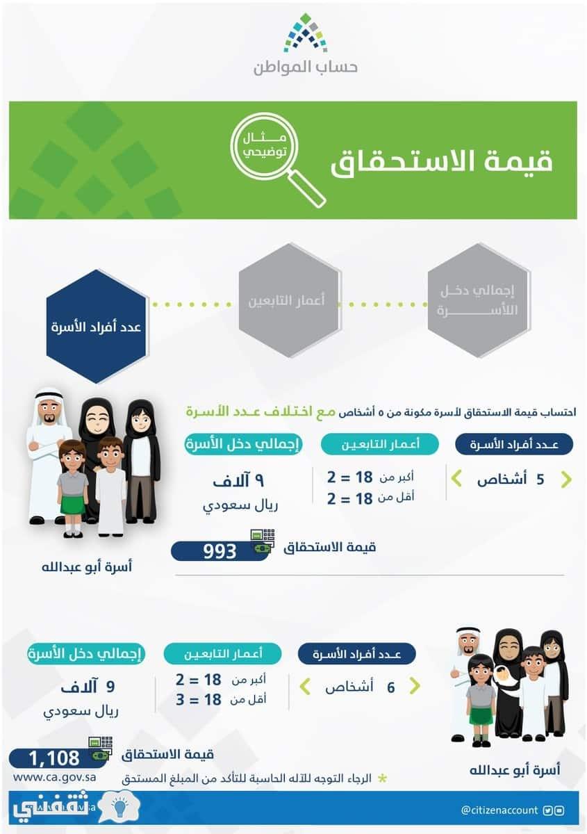 التسجيل في الدفعة الرابعة من حساب المواطن
