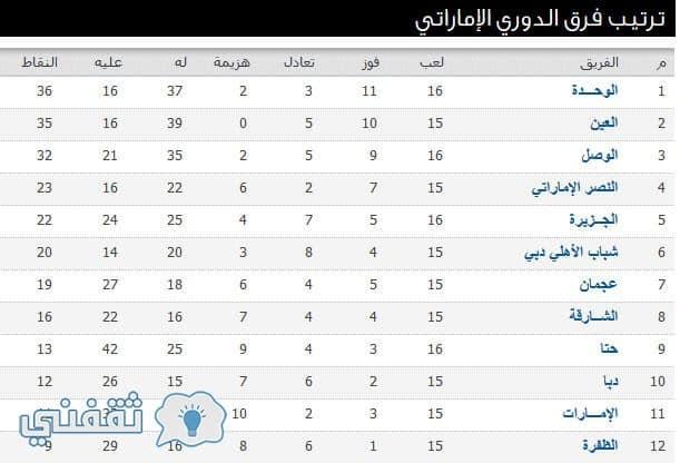 مباريات الدوري العربي الخليجي