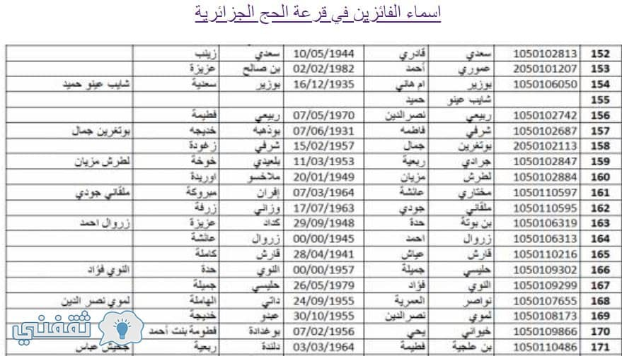 نتائج قرعة الحج الجزائرية اسماء المقبولين