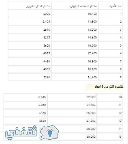 حساب الموطن.. يوضح آلية تغيير الحالة الوظيفية بعد التقاعد ومدى تغير الدعم Screenshot-719.png