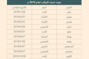 موعد نزول صرف رواتب شهر نوفمبر في السعودية 2018 وجدول نزول الرواتب شهر ربيع الأول 1440