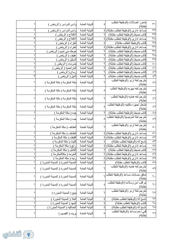 الوظائف الإدارية بالنيابة العامة 1440