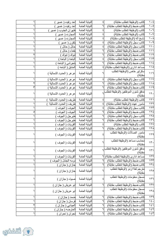 تقديم النيابة العامة للوظائف الإدارية