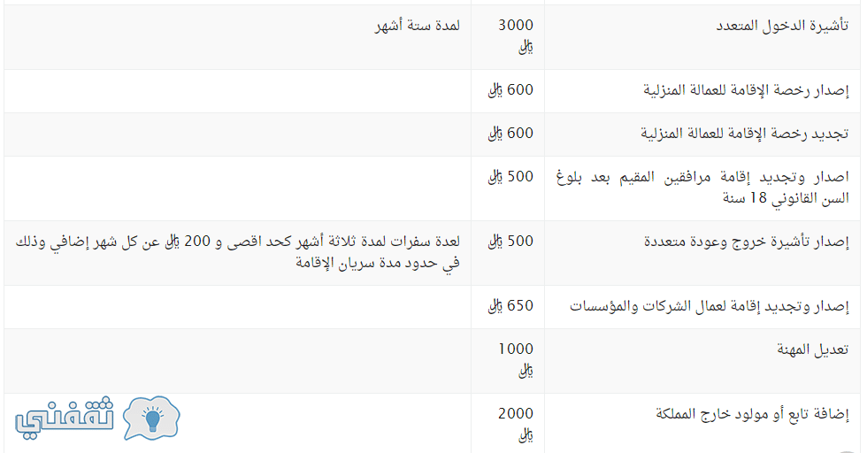 أسعار تجديد الإقامة 2019