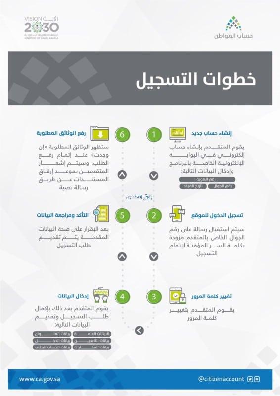 التسجيل في حساب المواطن بالخطوات