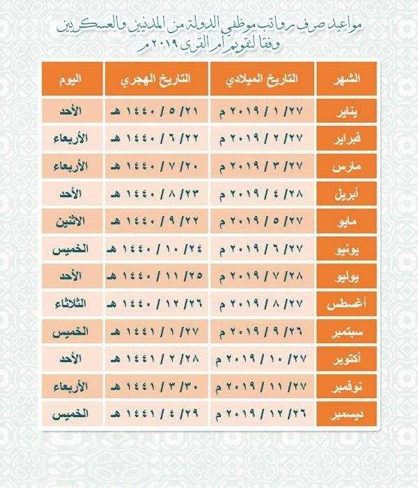 موعد صرف الرواتب السعودية بالعام الهجري والميلادي 2019 1440
