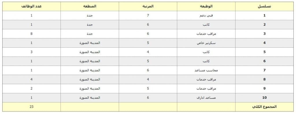 جدارة رابط التقديم علي وظائف وزارة الحج والعمرة 1440 للرجال و للنساء