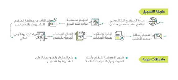 مبادرة سند الزواج .. أهم شروط التقدم فى مبادرة سند الزواج لمحمد بن سليمان ورابط التسجيل