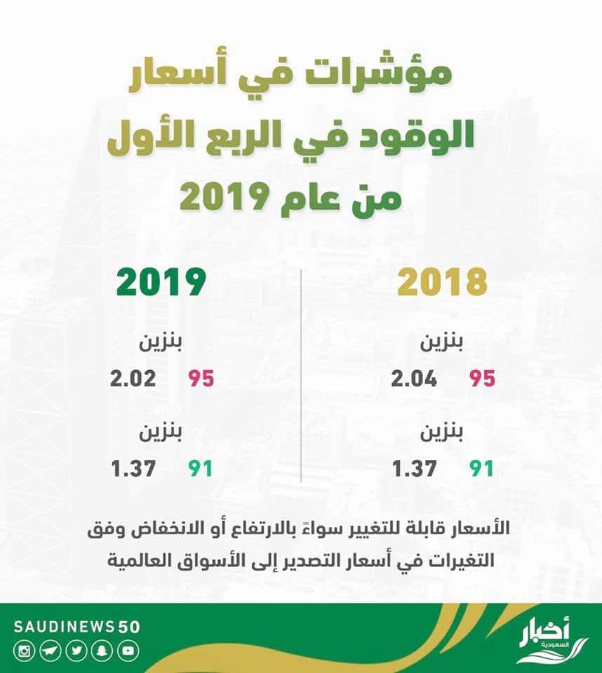 أسعار الوقود 2019