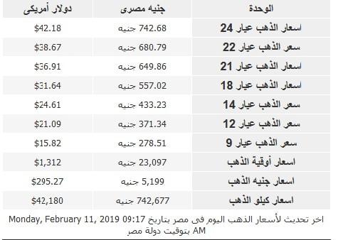 سعر الذهب بالجنيه المصري والدولار