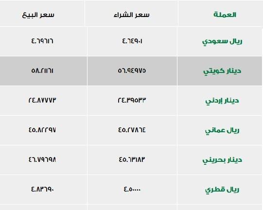 أسعار العملات في بنك الإسكندرية