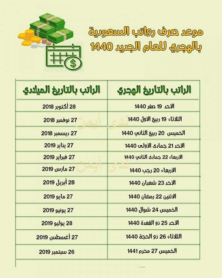 موعد صرف الرواتب السعودية لشهر مارس