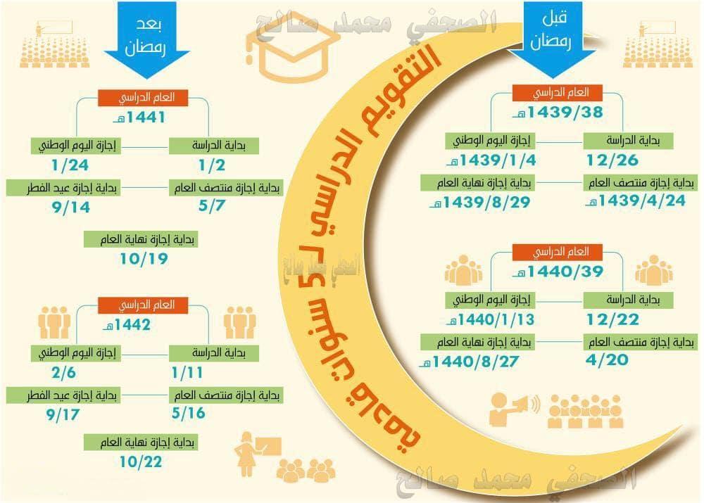 التقويم الدراسي لمدة خمس سنوات قادمة بداية من 1441 هجرياً 2020 ميلادياً