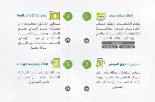 آخر موعد لتسجيل حساب المواطن دفعة يونيو