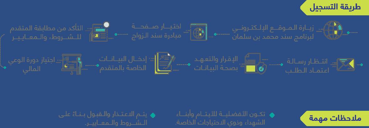 قرض الزواج محمد بن سلمان 10
