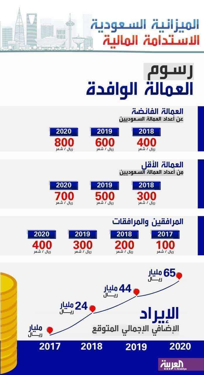 رسوم العمالة الوافدة ف السعودية