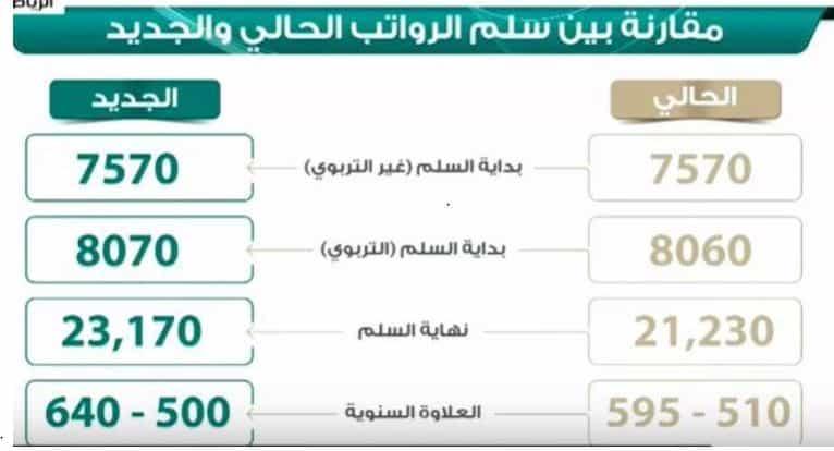 مكافأة نهاية الخدمة للمعلمين والمعلمات 1440 سلم رواتب المعلمين الجديد