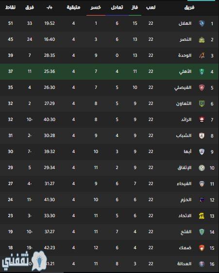 جدول ترتيب الدوري السعودي للمحترفين 2020 ثقفني