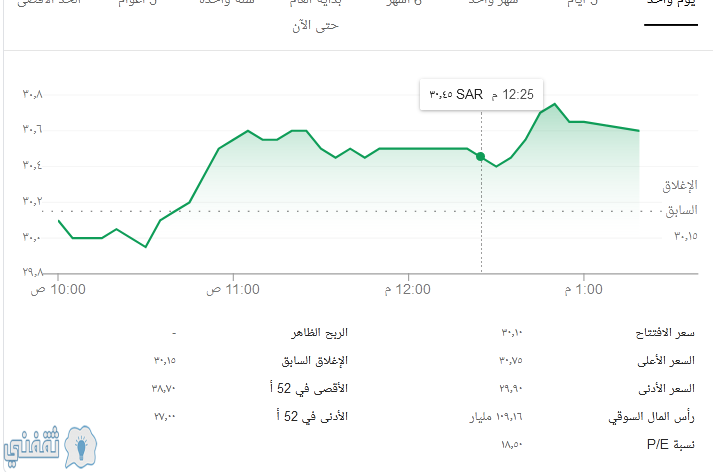 سعر إغلاق سهم أرامكو سهم أرامكو اليوم في تداول سوق الأسهم