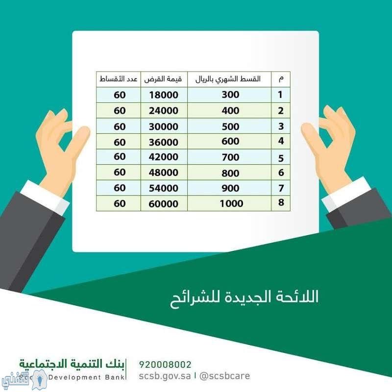 قرض الزواج بنك التسليف 60 الف
