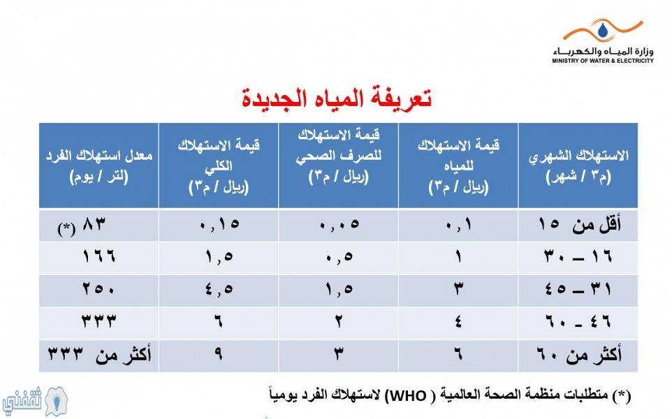 طريقة حساب فاتورة المياه السعودية