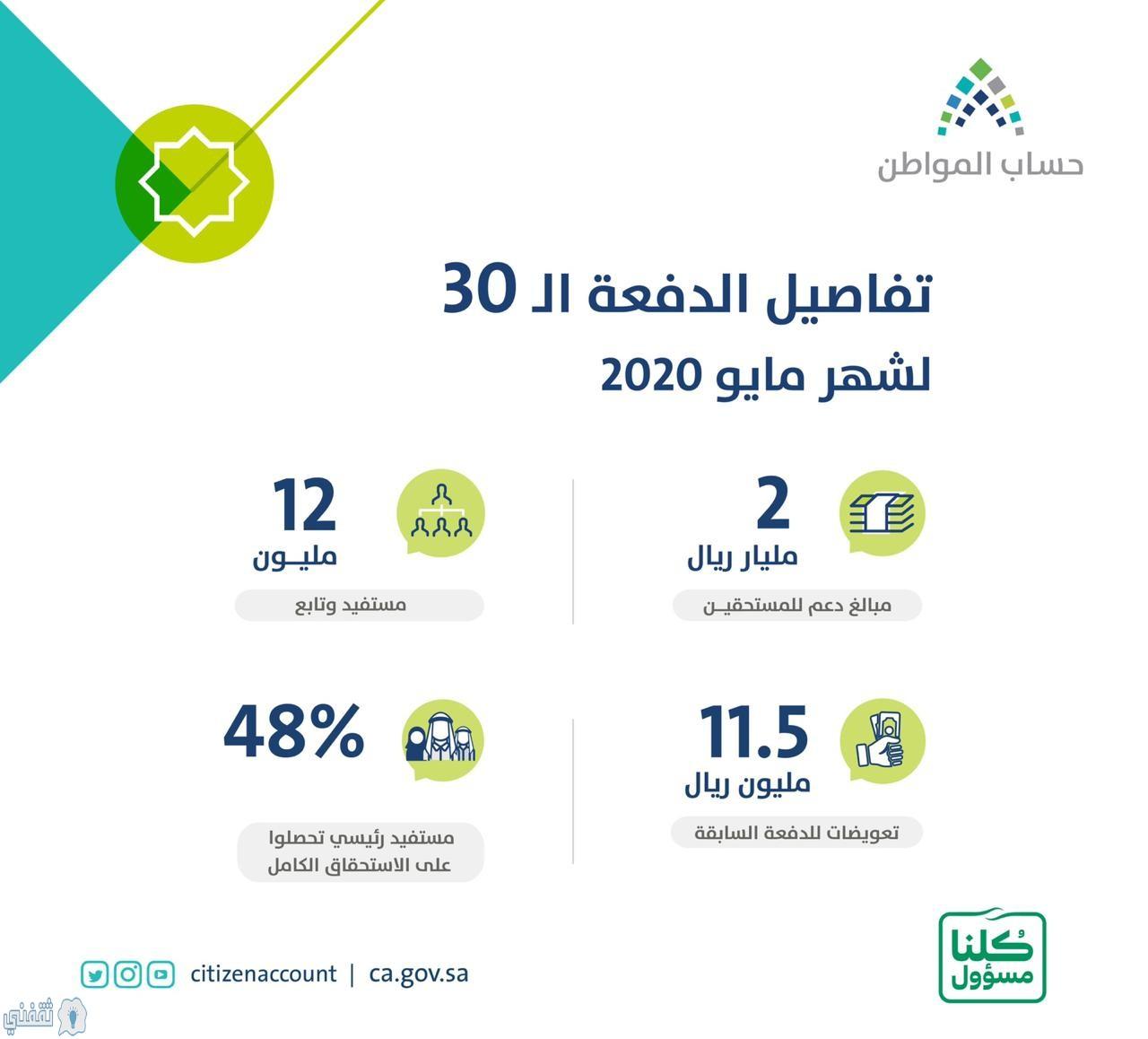 إجمالي الدعم للدفعة 30 من حساب المواطن