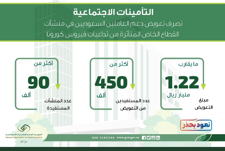 المؤسسة العامة للتأمينات : تزف بشري ساره بشأن صرف التعويضات للسعوديين