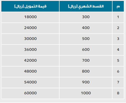 تمويلات بنك التنمية الاجتماعية السعودي