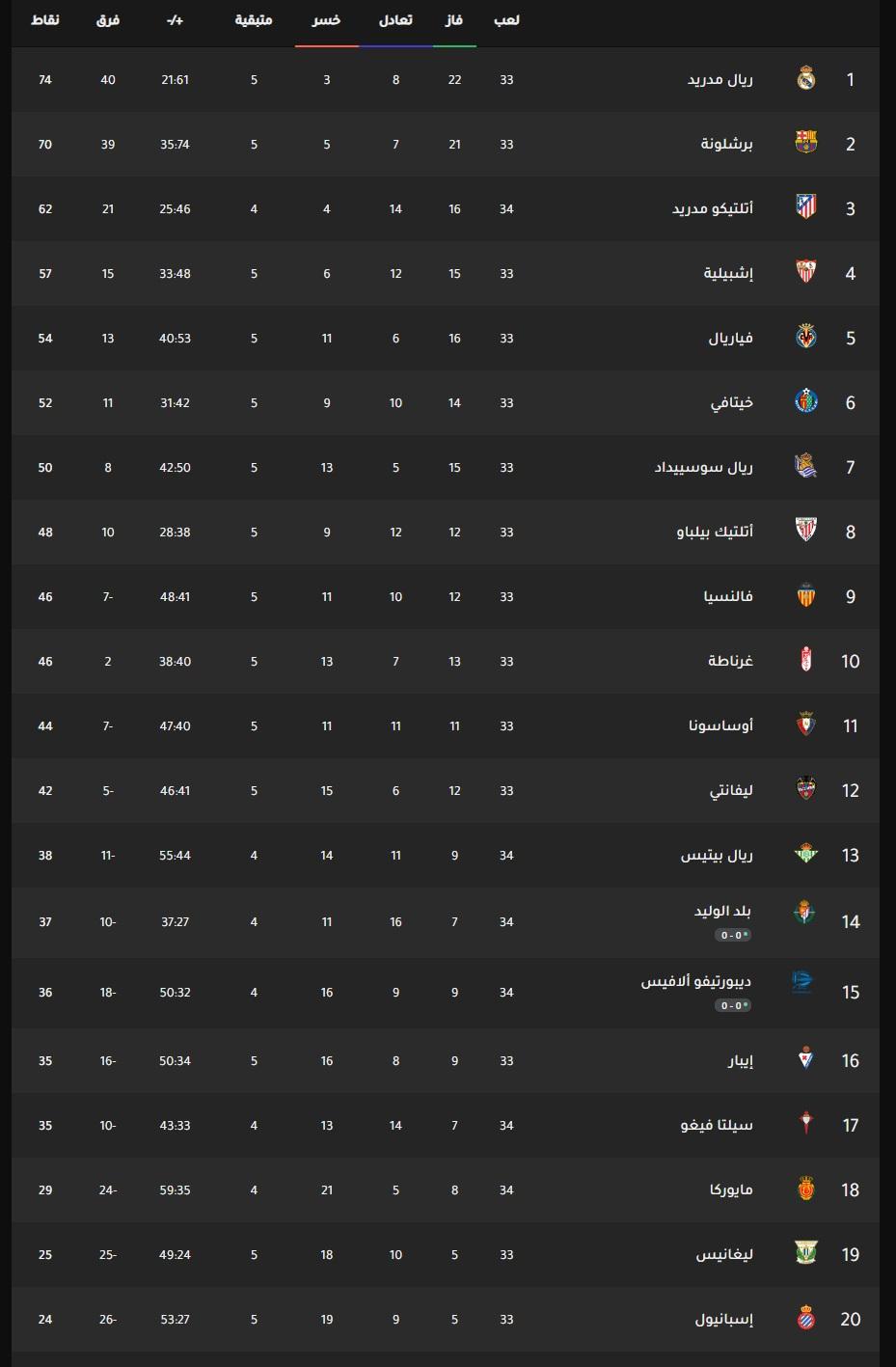 جدول ترتيب الدوري الأسباني 2020 الآن