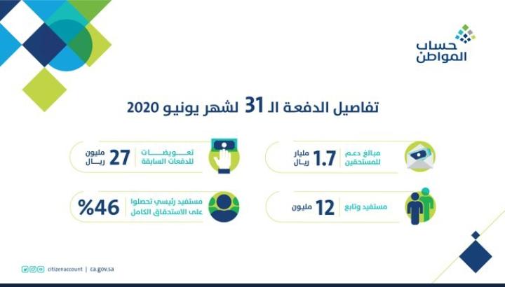 إجمالي إيداع دعم الدفعة 31 حساب المواطن