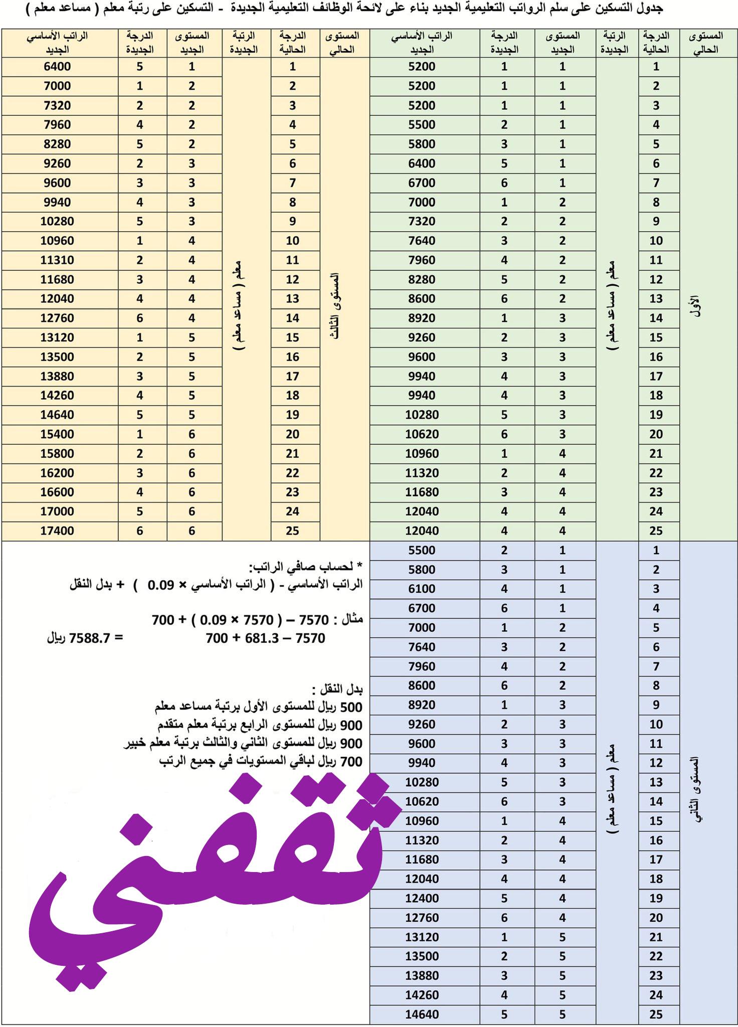 جدول التسكين في لائحة الوظائف التعليمية الجديدة 1441 وموعد اختبار